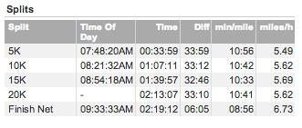 Houston Half Marathon 2014- Go Running, Mama!